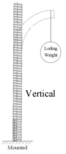 Inner Diameter and Length